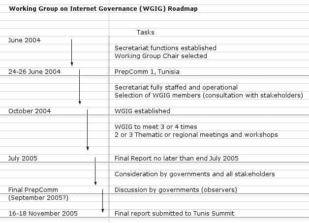 WG-roadmap
